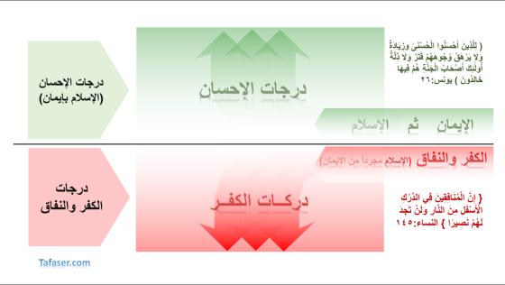 الاسلام والكفر